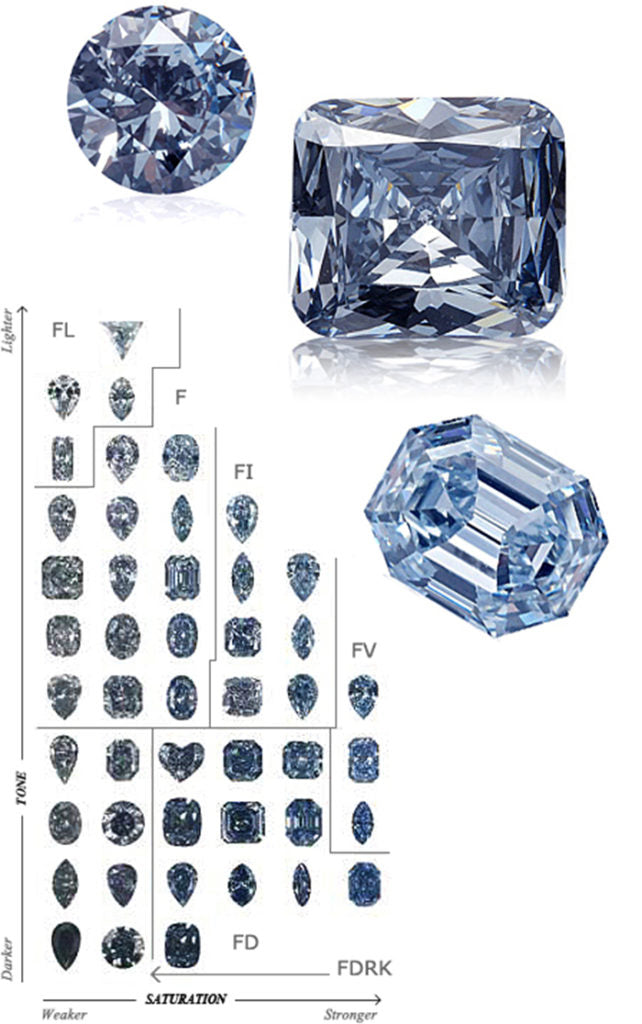All colored diamond vary in tone and saturation