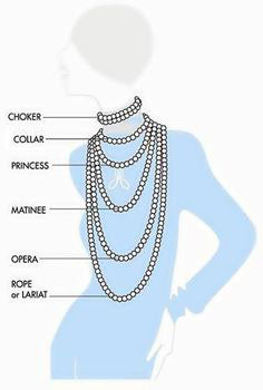 This diagram gives a general representation of the necklace lengths.