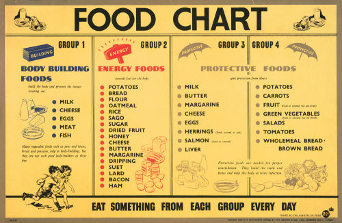 Food Chart - Body Building Foods - Energy Foods - Protective Foods - Eat Something From Each Group Every Day
