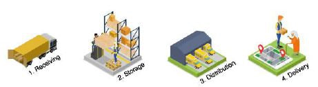 Warehouse building types