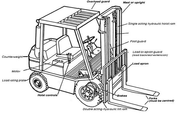 Industrial truck (forklift) dimensions