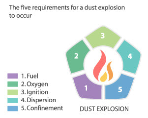 warehouse architecture, fire safety, dust explosion diagram, dust explosion,