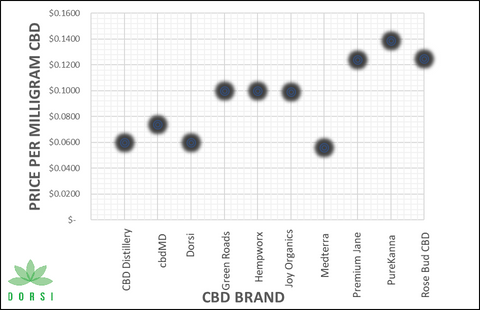 CBD prices per brand