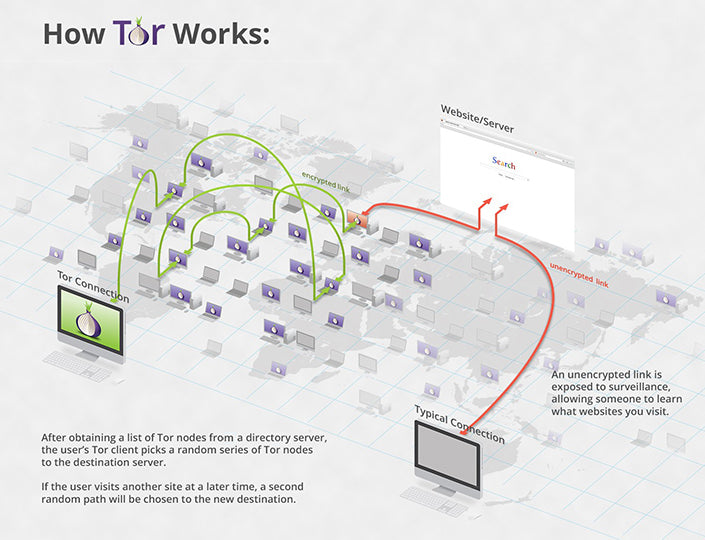 How Tor Works, by Visual Capitalist