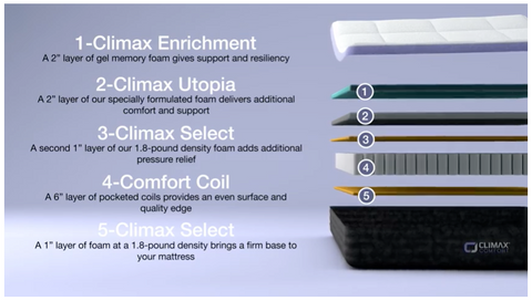 Climax comfort thickness layers