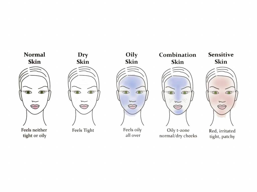 Know Your Skin Type?