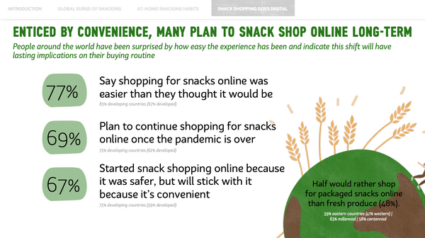 State of Snacking Online Trends