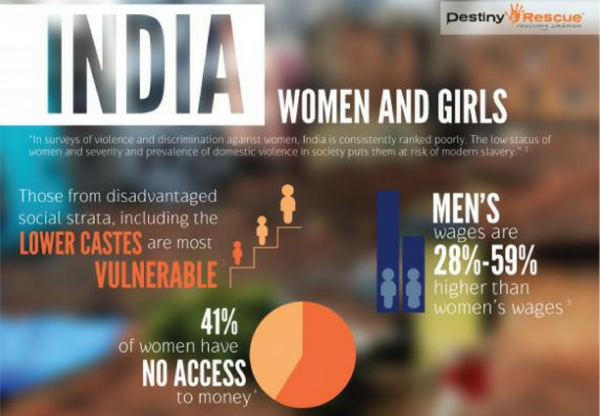 Trafficking infographic showing disadvantage that women and girls in India face