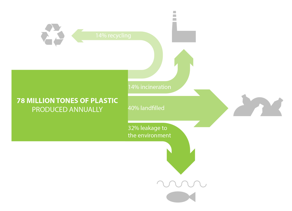 plastic waste recycling diagram