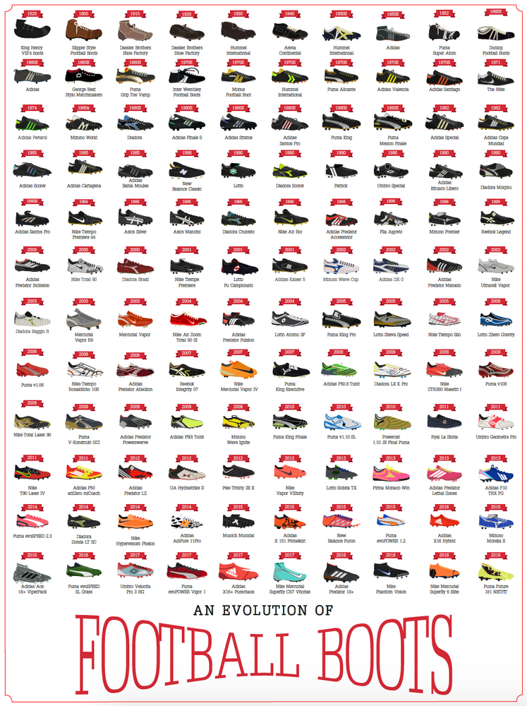 An Evolution of Football Boots