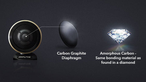 The new carbon graphite tweeter delivers increased sound accuracy and extended high frequency range right up to 60kHz, allowing listeners to enjoy true Hi-Res Audio sound quality. The premium material that is included in carbon graphite allow for subtle nuances to be delicately portrayed.