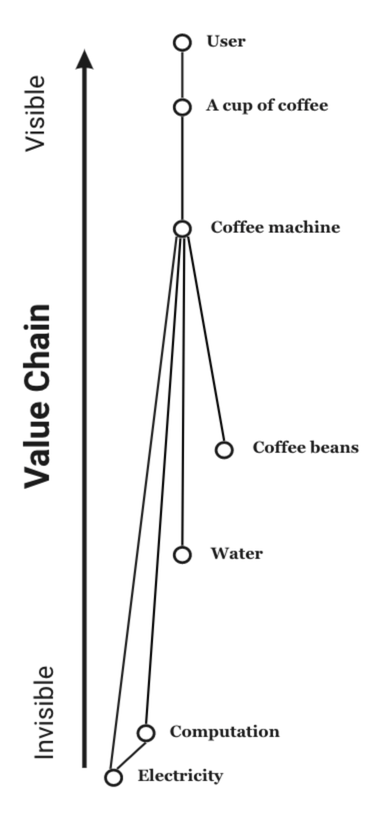 A value chain shows the dependencies of any given component.