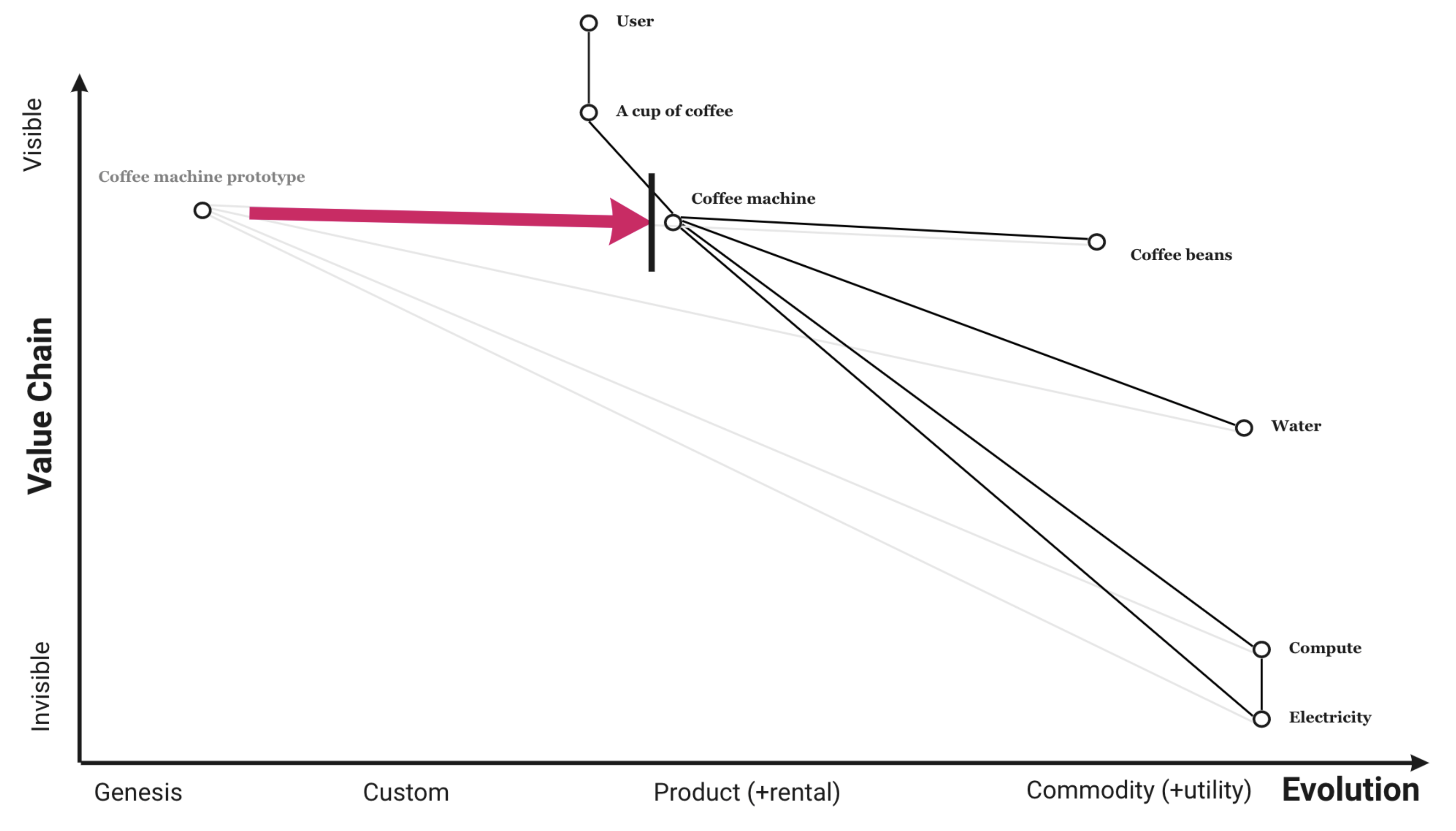 An automatic coffee machine started as a prototype, and evolved into a high-profit, low failure product that people could rent or buy. This is only possible from the things that came before it. This is the essence of what Wardley Maps help you see.