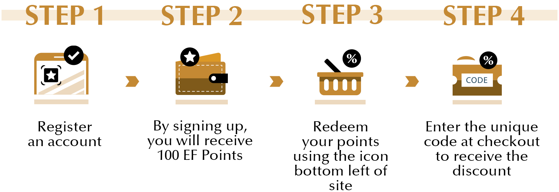 VIP Rewards - Steps to receiving points