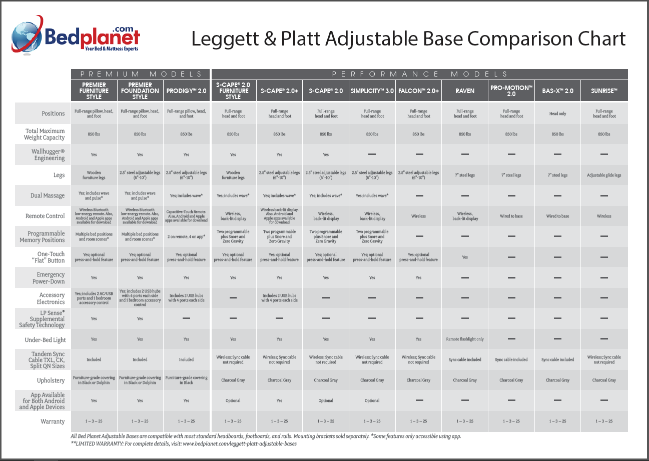 leggett & platt comparison