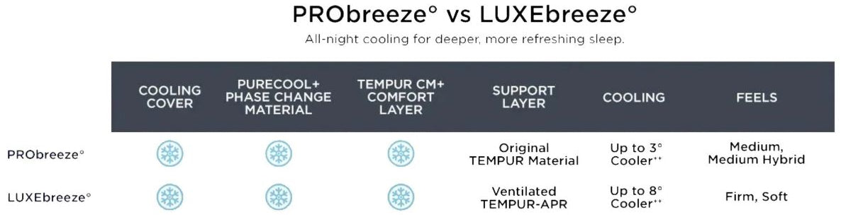 probreeze vs luxebreeze chart owned by tempur