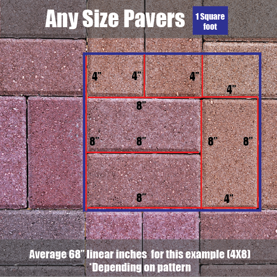 Calculate the DOMINATOR POLYMERIC SAND needed for a 4x8 Paver