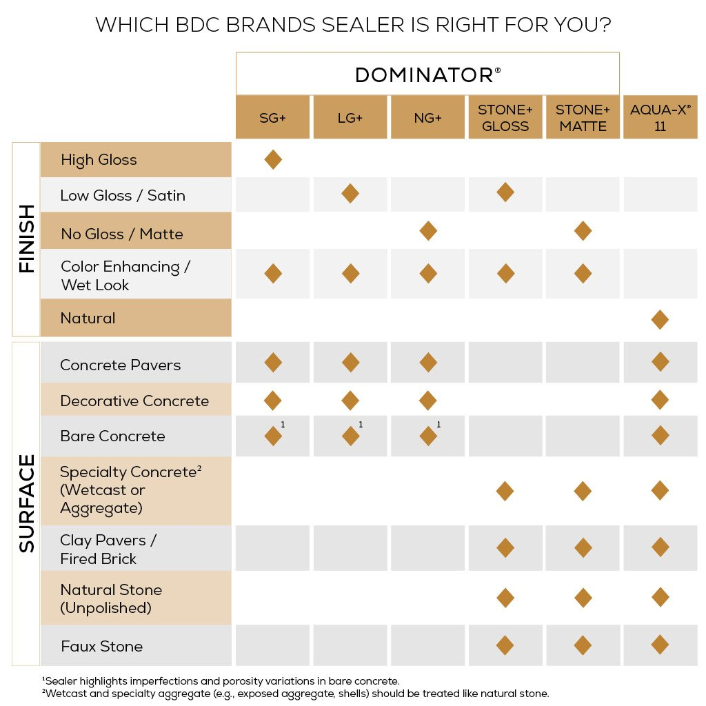 Surface and Finishes comparison chart