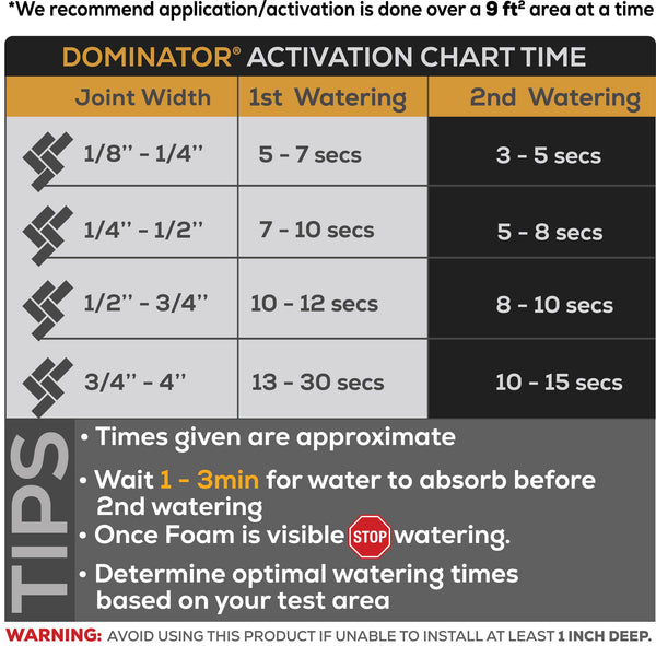 Activation Times