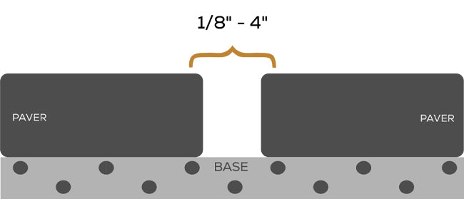 joint width should be kept between 1/8 - 4 inches