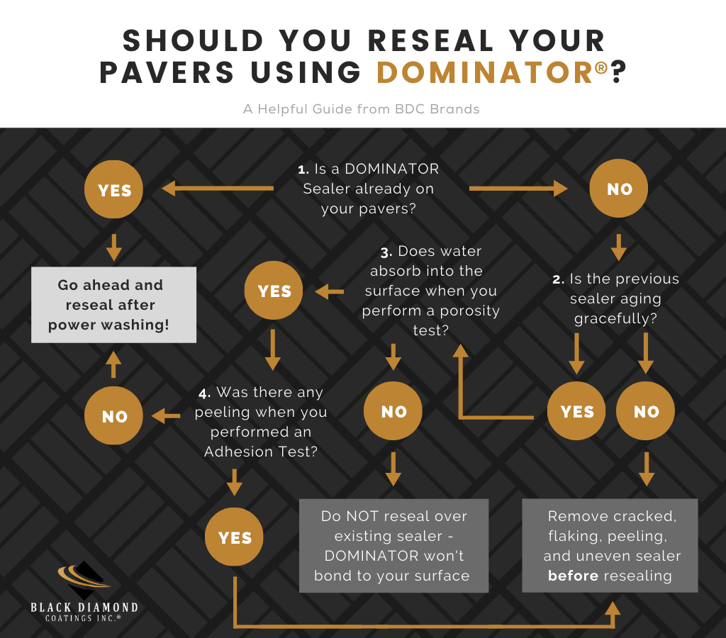 FLOWCHART: Should you reseal your pavers?
