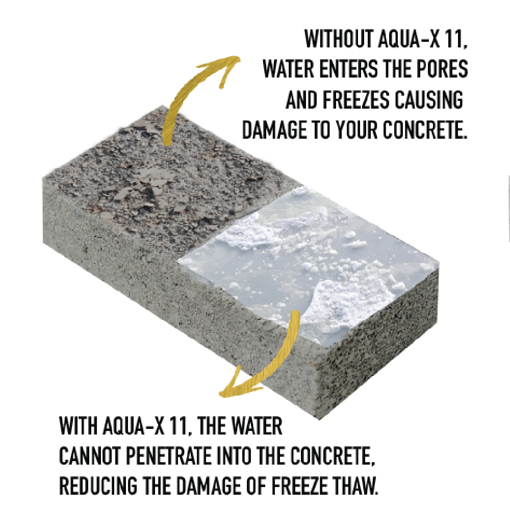 AQUA-X 11 - Clear, Penetrating Concrete Sealer