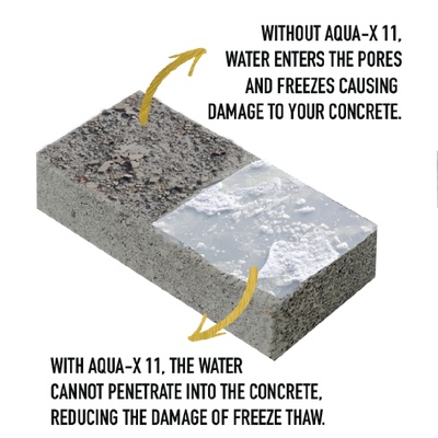 Demonstration of product results. Photo shows a brick with water penetrating and turning to ice on the left, damaging the brick while the sealed right side has ice on top of the brick, not allowing the water to penetrate the brick. Over a transparent background.