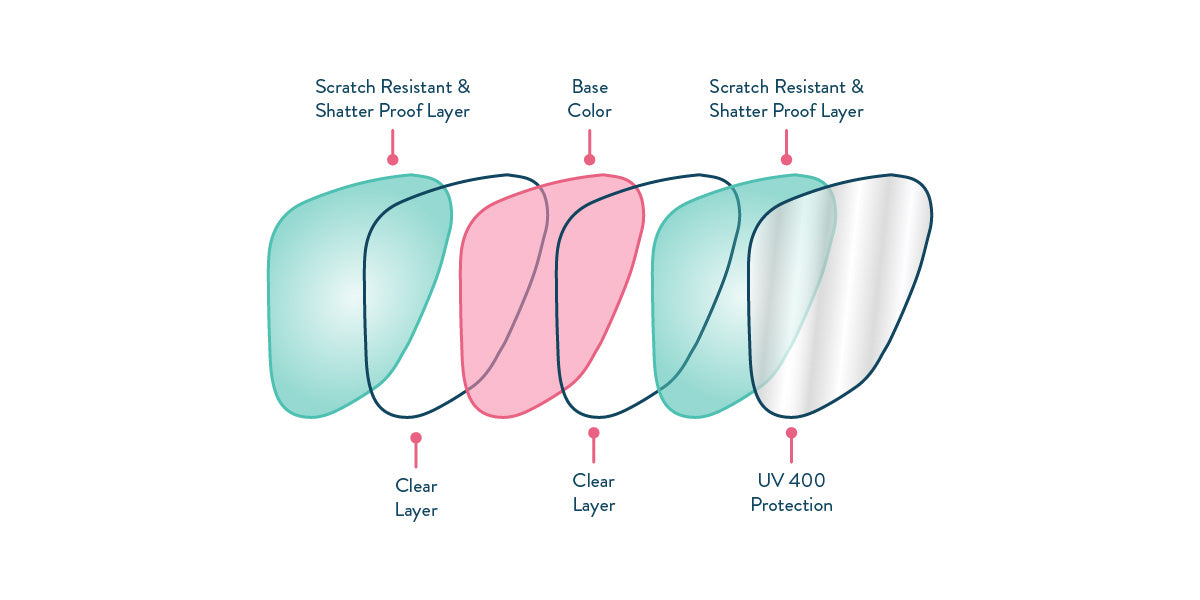 Non-Polarised Lens Tech
