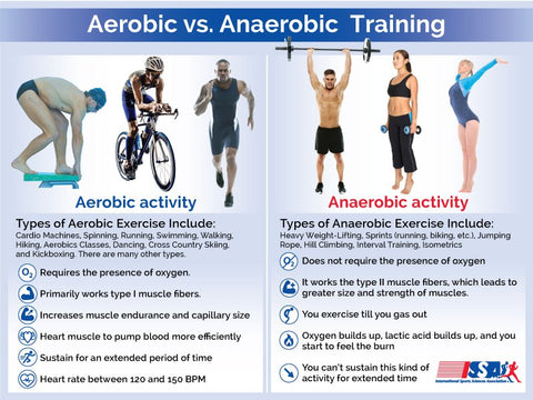 """Aerobic vs. Anaerobic Training"" image from ISSA"