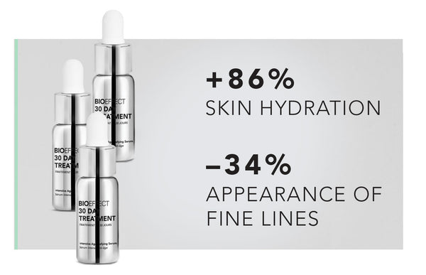 BIOEFFECT 30 Day Treatment: +86% More Skin Hydration, -34% Less Appearance of Fine Lines