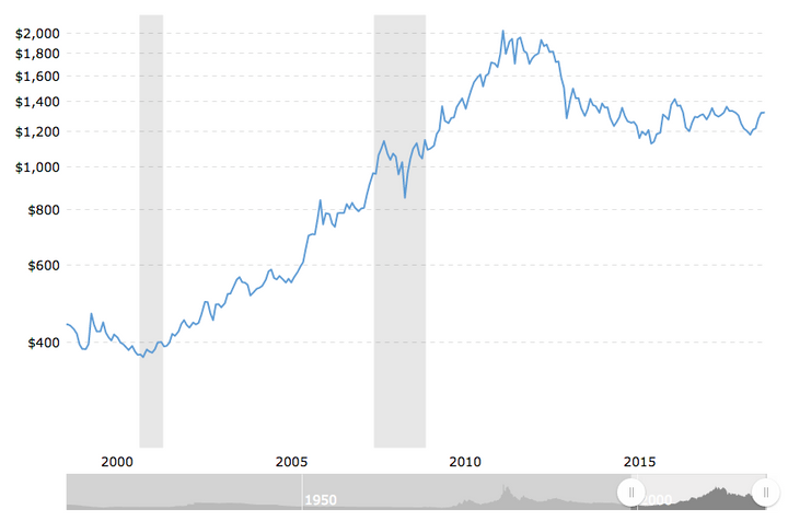 Gold value has more than tripled since the year 2000.