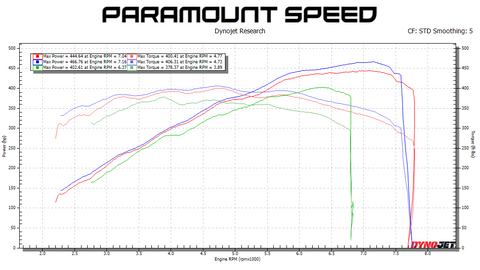 2015-2017 NA Paramount Speed Advanced Package
