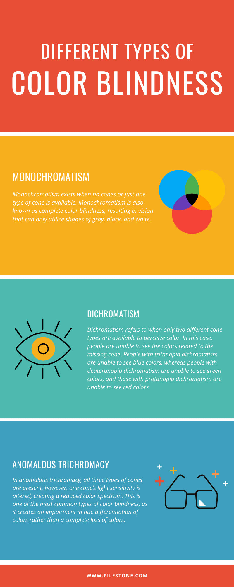 Different Types of Color Blindness