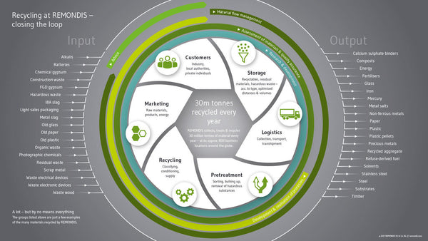 Recycling Business Sectors