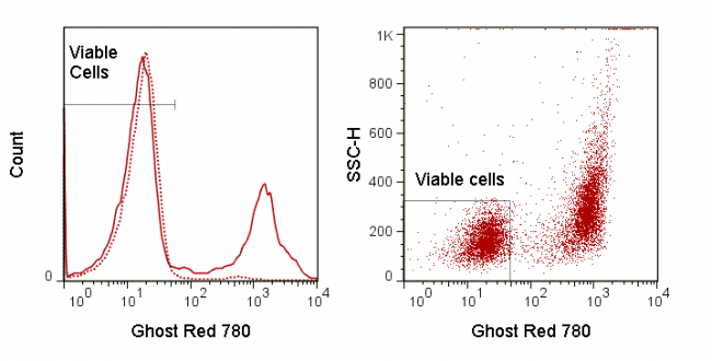 LEFT: Mouse thymocytes were incubated overnight at 4°C (dashed) or 37°C (solid) and stained with Ghost Red 780.   RIGHT:  Mouse splenocytes were stimulated overnight with PMA and stained with Ghost Red 780. Viable gate is indicated.