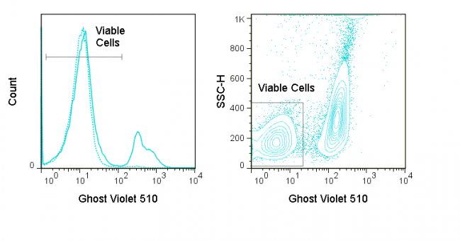LEFT: Mouse thymocytes were incubated overnight at 4°C (dashed) or 37°C (solid) and stained with Ghost Violet 510.  RIGHT:  Mouse splenocytes were stimulated overnight with PMA and stained with Ghost Violet 510. Viable gate is indicated.