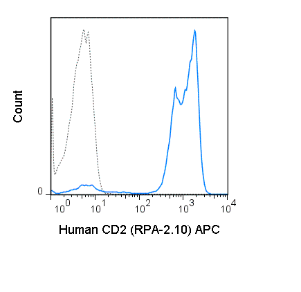 Human peripheral blood lymphocytes were stained with 5 uL (0.03 ug) APC Anti-Human CD2 (20-0029) (solid line) or 0.03 ug APC Mouse IgG1 isotype control (dashed line).
