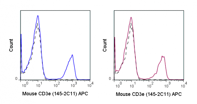 C57Bl/6 splenocytes were stained with 0.25 ug APC Anti-Mouse CD3e (20-0031) (solid line) or 0.25 ug APC Armenian hamster IgG isotype control (dashed line).