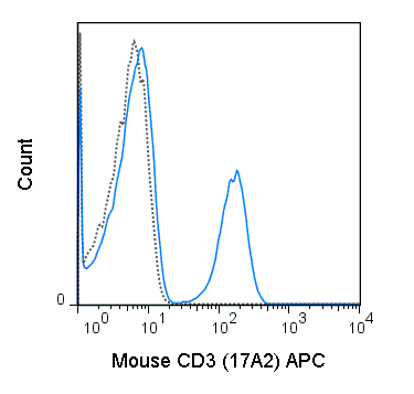 C57Bl/6 splenocytes were stained with 0.5 ug APC Anti-Mouse CD3 (20-0032) (solid line) or 0.5 ug APC Rat IgG2b isotype control (dashed line).