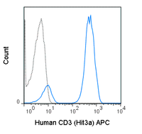 Human peripheral blood lymphocytes were stained with 5 uL (0.25 ug) APC Anti-Human CD3 (20-0039) (solid line) or 0.25 ug APC Mouse IgG2a isotype control (dashed line).
