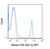 C57Bl/6 splenocytes were stained with 0.06 ug APC Anti-Mouse CD4 (20-0041) (solid line) or 0.06 ug APC Rat IgG2b isotype control (dashed line).