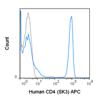 Human peripheral blood lymphocytes were stained with 5 uL (0.06 ug) APC Anti-Human CD4 (20-0047) (solid line) or 0.06 ug APC Mouse IgG1 isotype control (dashed line).