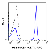 Human peripheral blood lymphocytes were stained with 5 uL (0.125 ug) APC Anti-Human CD4 (20-0048) (solid line) or 0.125 ug APC Mouse IgG1 isotype control (dashed line).
