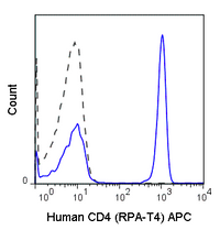 Human peripheral blood lymphocytes were stained with 5 uL (0.5 ug) APC Anti-Human CD4 (20-0049) (solid line) or 0.5 ug APC Mouse IgG1 isotype control (dashed line).