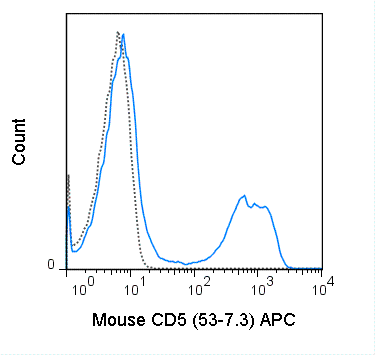 C57Bl/6 splenocytes were stained with 0.25 ug APC Anti-Mouse CD5 (20-0051) (solid line) or 0.25 ug APC Rat IgG2a isotype control (dashed line).