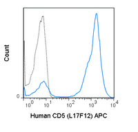 Human peripheral blood lymphocytes were stained with 5 uL (0.06 ug) APC Anti-Human CD5 (20-0058) (solid line) or 0.06 ug APC Mouse IgG2a isotype control (dashed line).