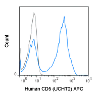 Human peripheral blood lymphocytes were stained with 5 uL (0.5 ug) APC Anti-Human CD5 (20-0059) (solid line) or 0.5 ug APC Mouse IgG1 isotype control (dashed line).