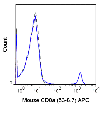 C57Bl/6 splenocytes were stained with 0.25 ug APC Anti-Mouse CD8a (20-0081) (solid line) or 0.25 ug APC Rat IgG2a isotype control (dashed line).