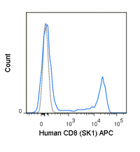 Human peripheral blood lymphocytes were stained with 5 uL (0.25 ug) APC Anti-Human CD8 (20-0087) (solid line) or 0.25 ug APC Mouse IgG1 isotype control (dashed line).