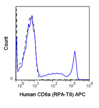 Human peripheral blood lymphocytes were stained with 5 uL (0.25 ug) APC Anti-Human CD8a (20-0088) (solid line) or 0.25 ug APC Mouse IgG1 isotype control (dashed line).